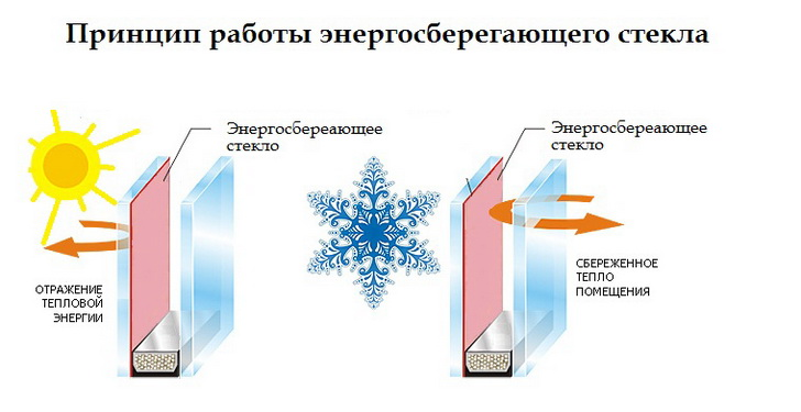 Printsip-raboty-energosberegayushhego-stekla
