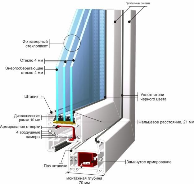 Shema-plastikovogo-okna