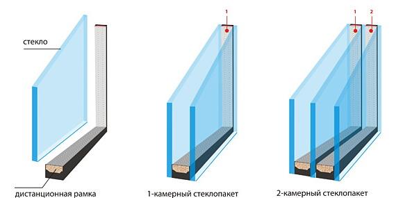 Varianty-steklopaketa-na-balkon